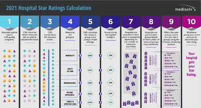 Star-Ratings-Calculation-2021-01
